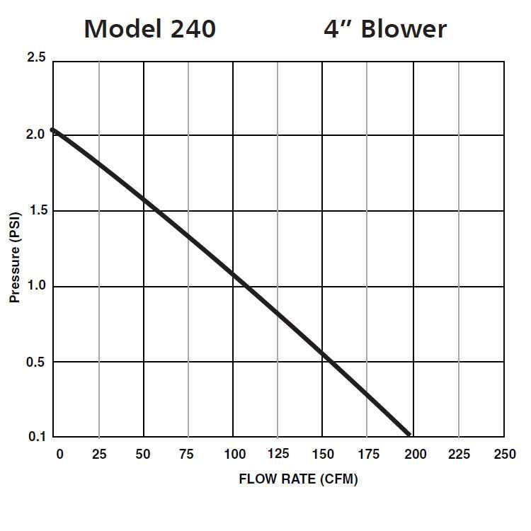 "Rule 240 Inline 4/"" Bilge Blower 12V DC Fan Inlet Oulet Marine Boat Ventilation"